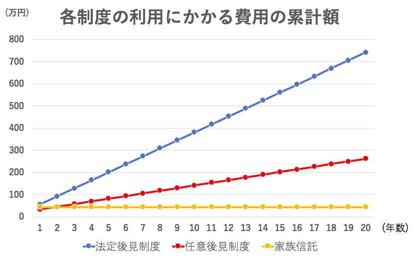 制度利用費用の比較グラフ