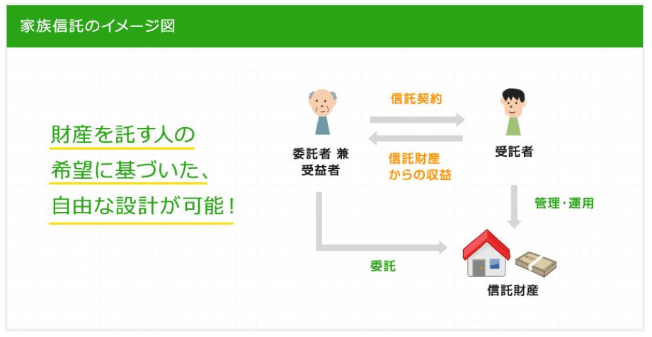 家族信託のイメージ図