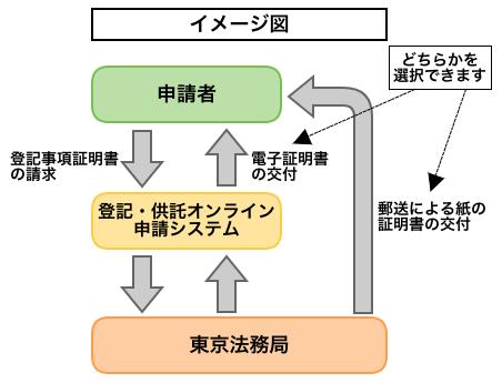 オンライン申請システム