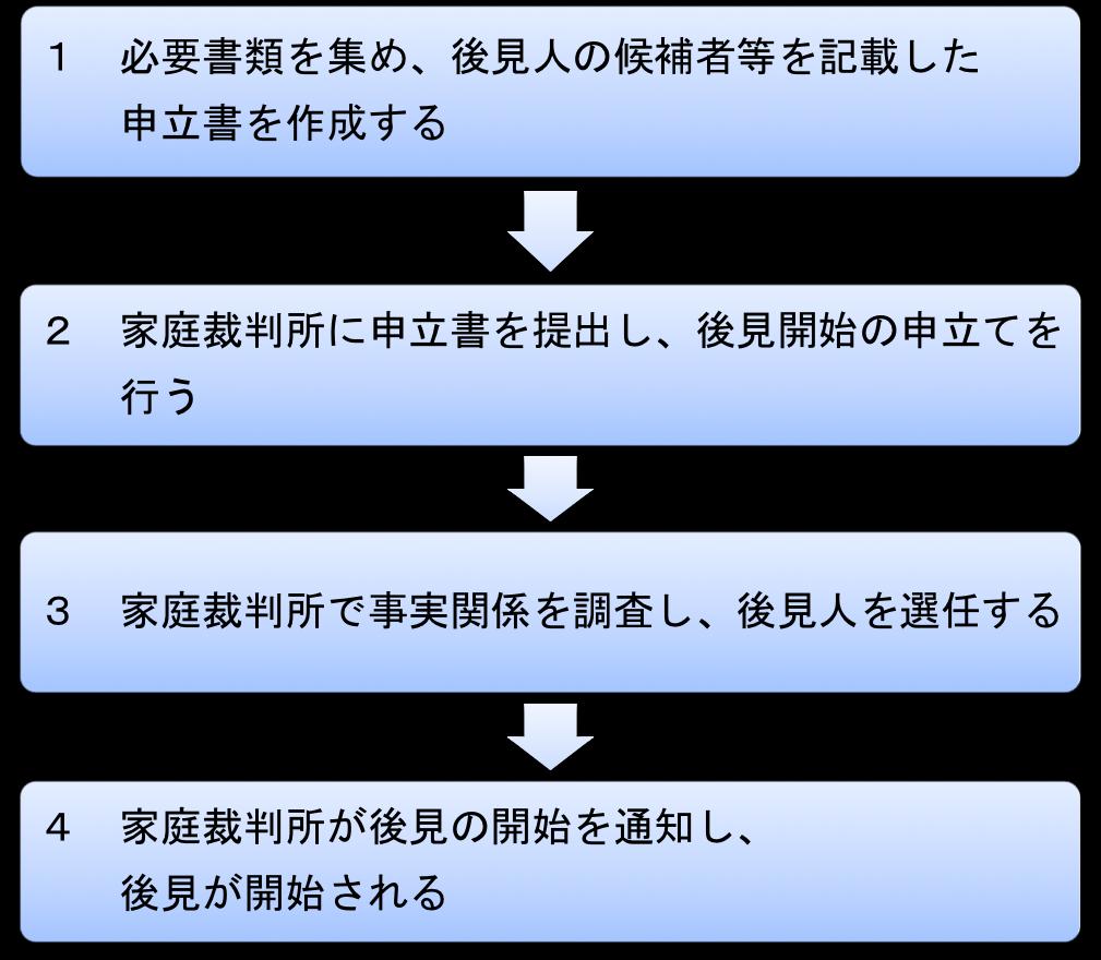法定後見制度の申し立て順序図
