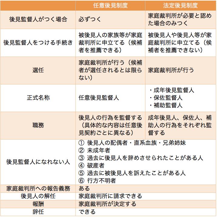 後見制度の種類の表